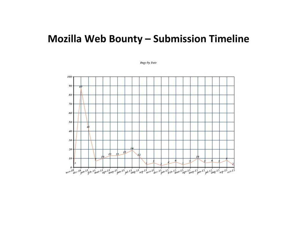 Mozilla Web Bounty – Submission Timeline