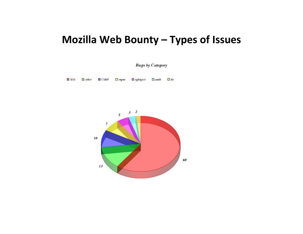 Mozilla Web Bounty – Types of Issues