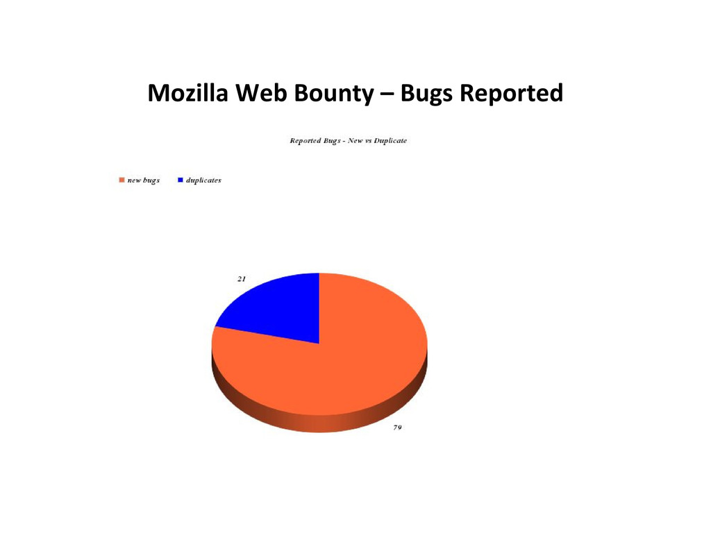 Mozilla Web Bounty – Bugs Reported