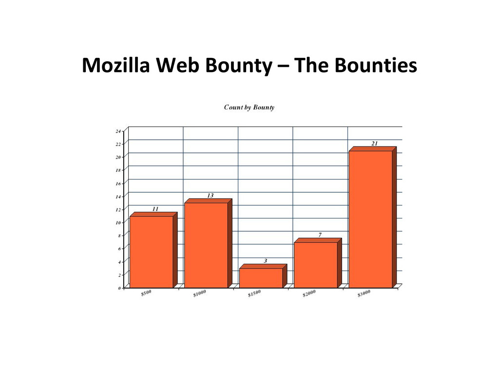 Mozilla Web Bounty – The Bounties