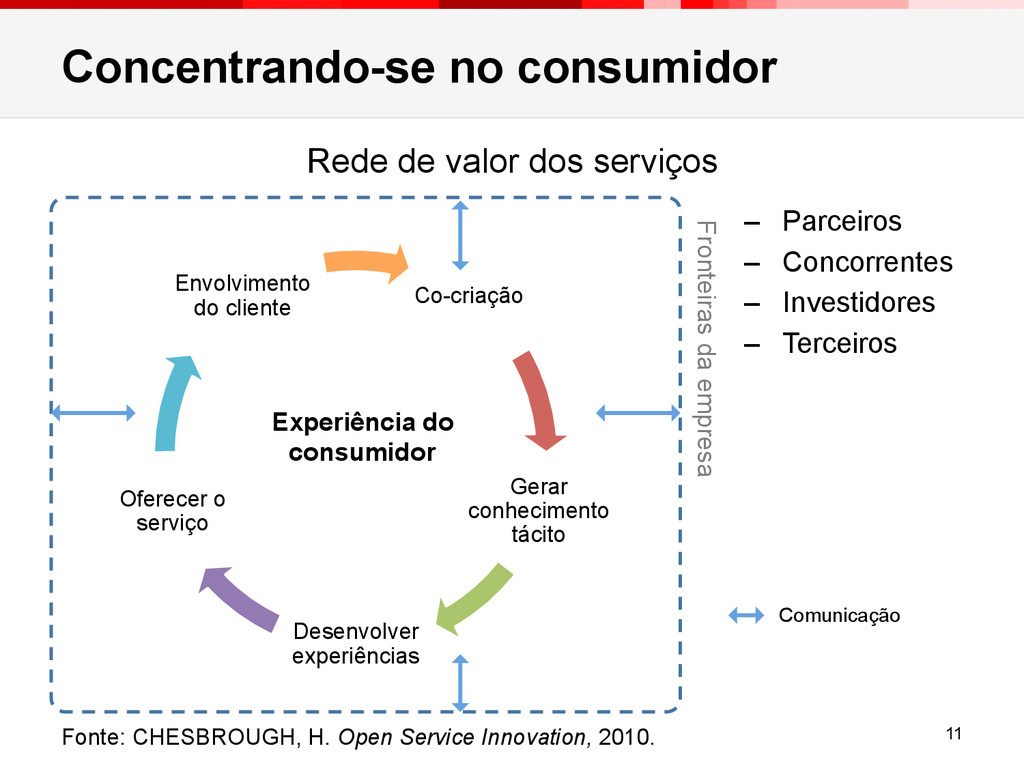 Concentrando-se no consumidor 11 Co-criação Ger...