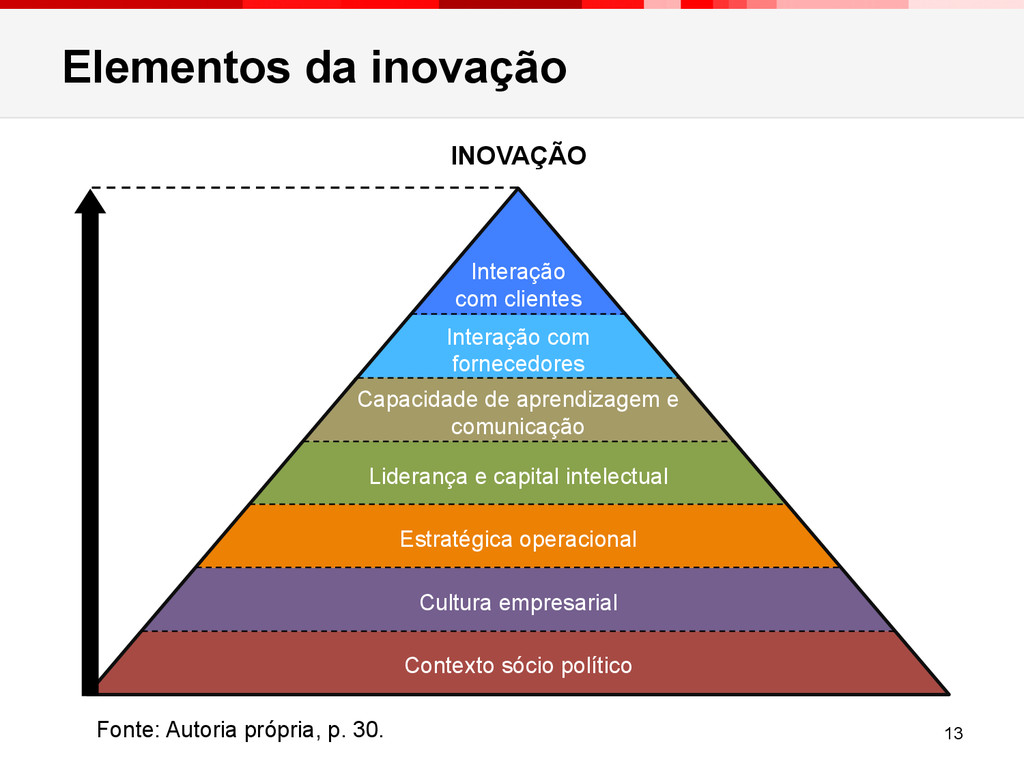 Elementos da inovação 13 INOVAÇÃO Contexto sóci...