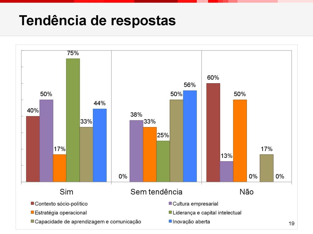 Tendência de respostas 40% 0% 60% 50% 38% 13% 1...