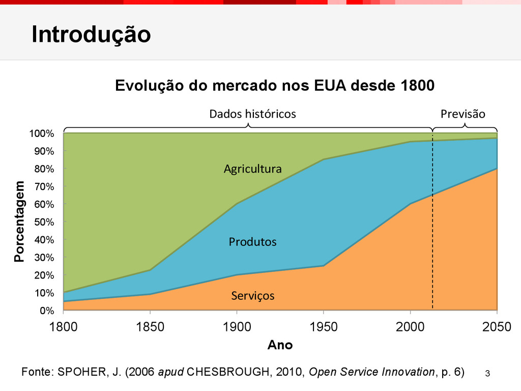 Introdução 0% 10% 20% 30% 40% 50% 60% 70% 80% 9...