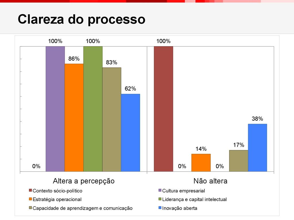 Clareza do processo 25 0% 100% 100% 0% 86% 14% ...