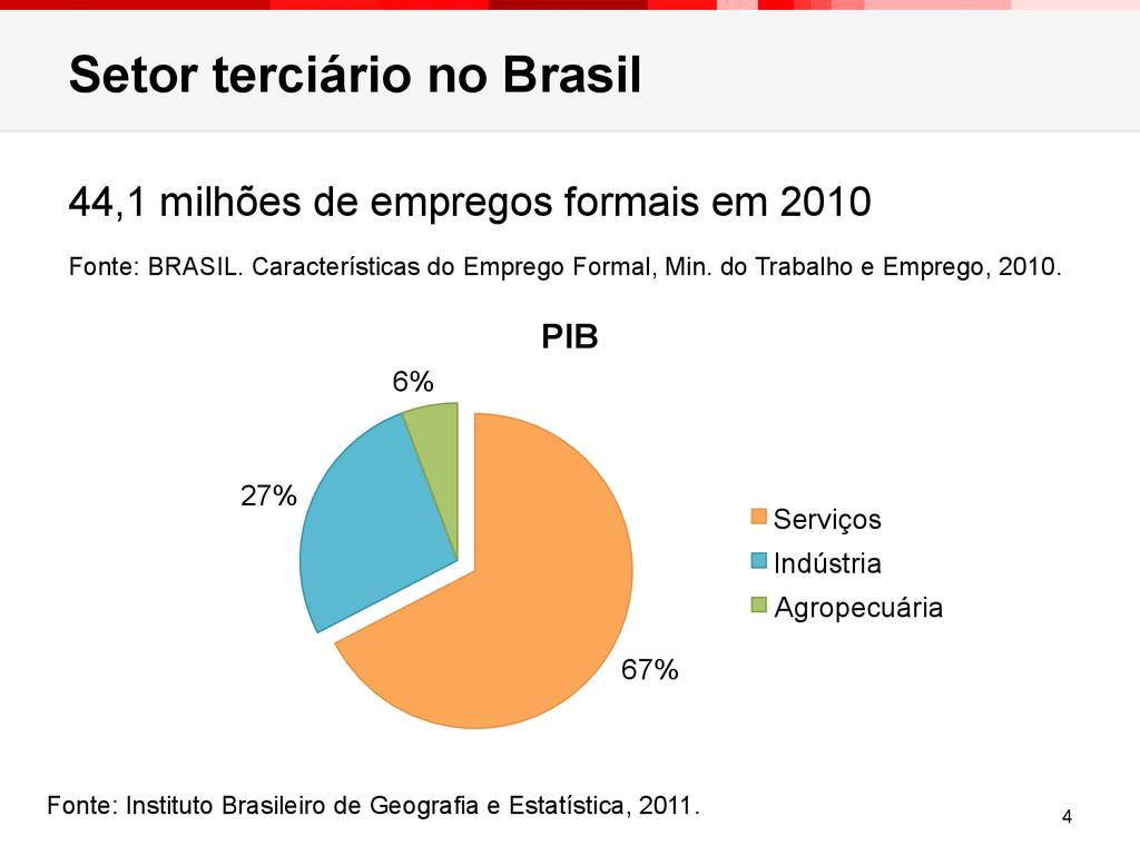 Setor terciário no Brasil 67% 27% 6% PIB Serviç...