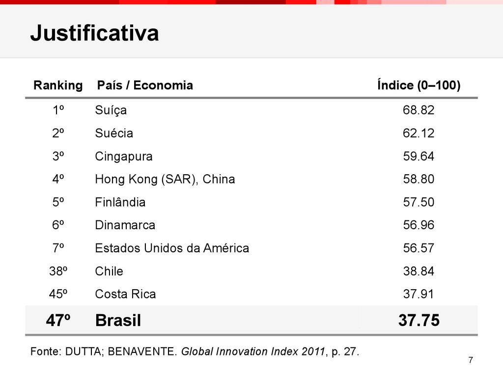 Justificativa 7 Ranking País / Economia Índice ...