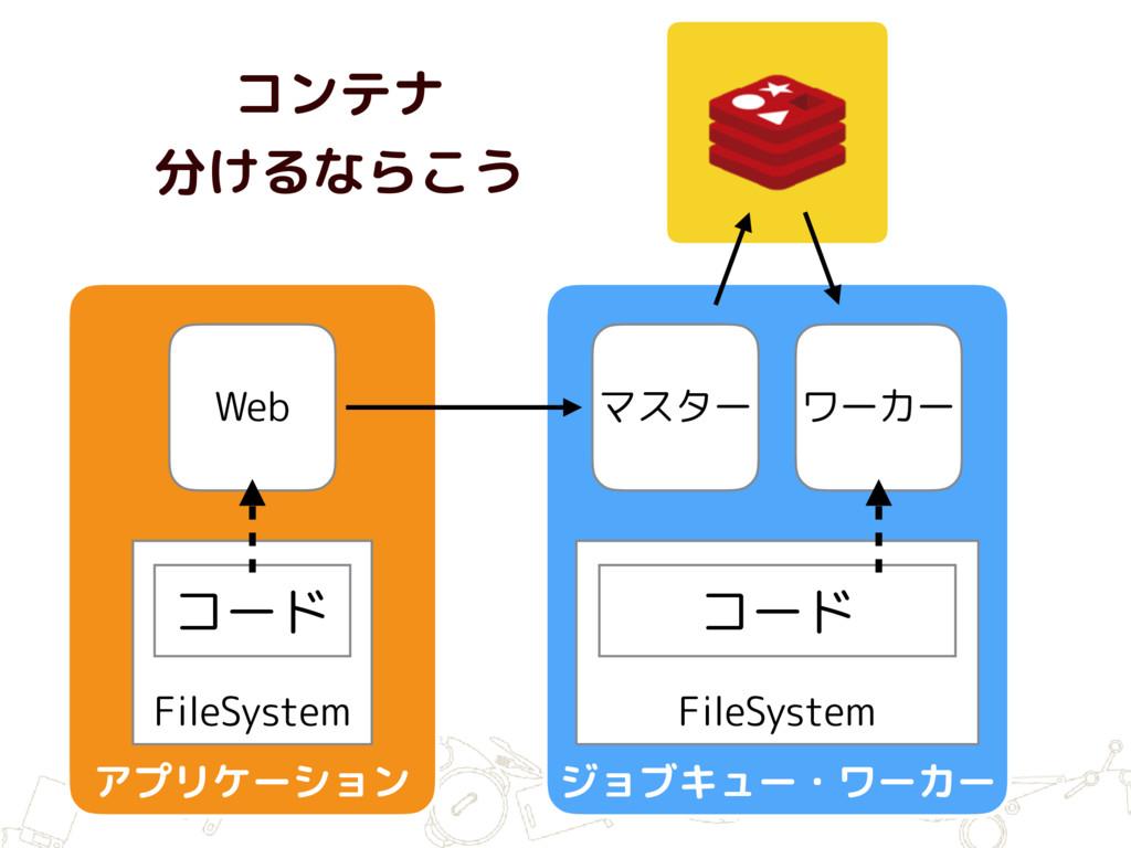 FileSystem コード Web マスター ワーカー FileSystem コード コンテ...