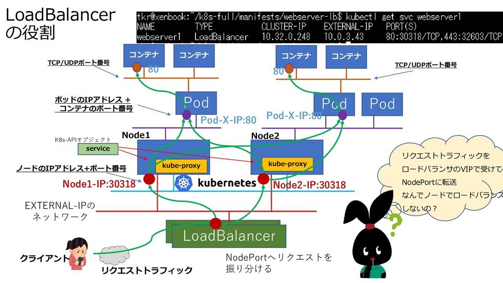 LoadBalancer の役割 Pod Pod Pod kube-proxy kube-pr...