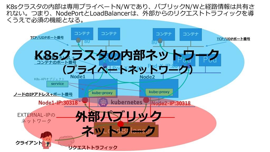 K8sクラスタの内部は専用プライベートN/Wであり、パブリックN/Wと経路情報は共有さ れない...