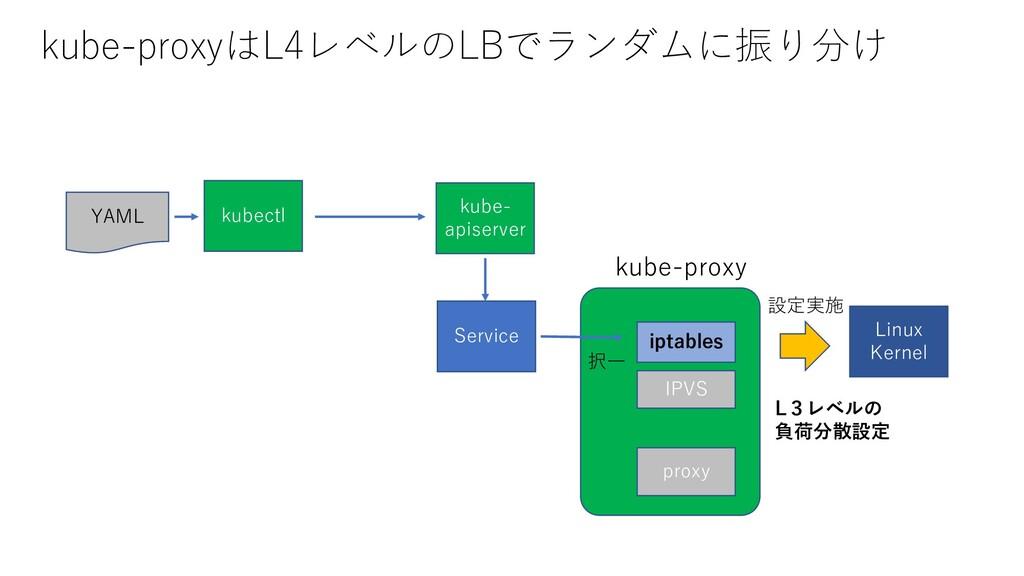 kube-proxyはL4レベルのLBでランダムに振り分け YAML kube- apiser...