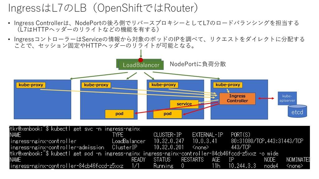 IngressはL7のLB(OpenShiftではRouter) • Ingress Cont...