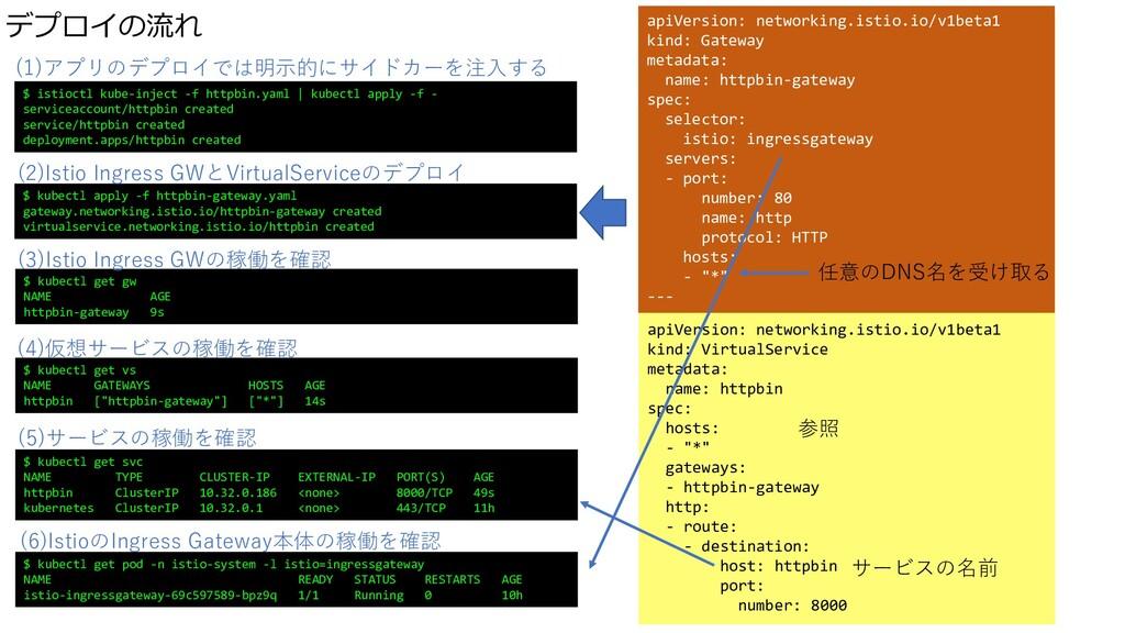 apiVersion: networking.istio.io/v1beta1 kind: G...