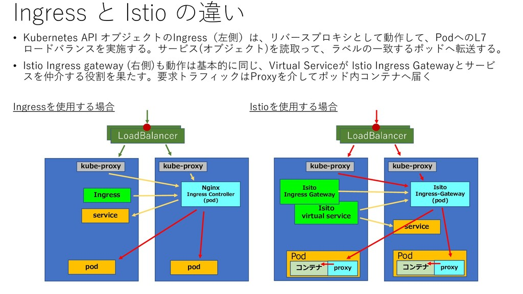 Ingress と Istio の違い • Kubernetes API オブジェクトのIng...