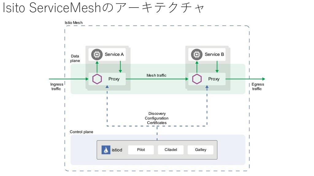 Isito ServiceMeshのアーキテクチャ