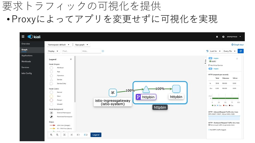 要求トラフィックの可視化を提供 •Proxyによってアプリを変更せずに可視化を実現