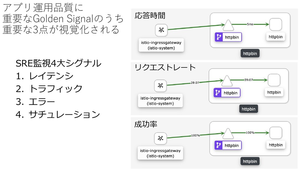 アプリ運用品質に 重要なGolden Signalのうち 重要な3点が視覚化される SRE監視...