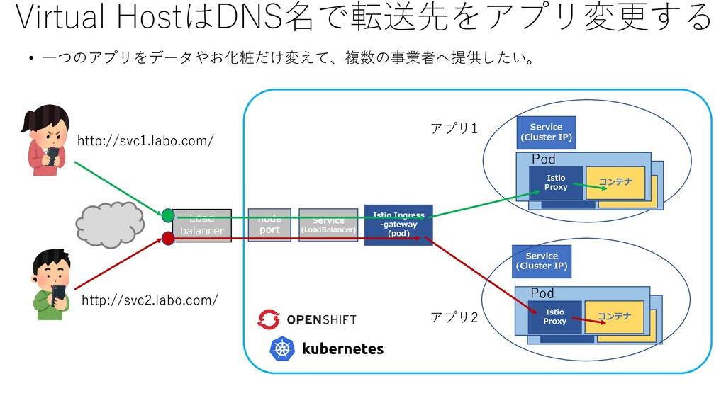 Virtual HostはDNS名で転送先をアプリ変更する • 一つのアプリをデータやお化粧だ...