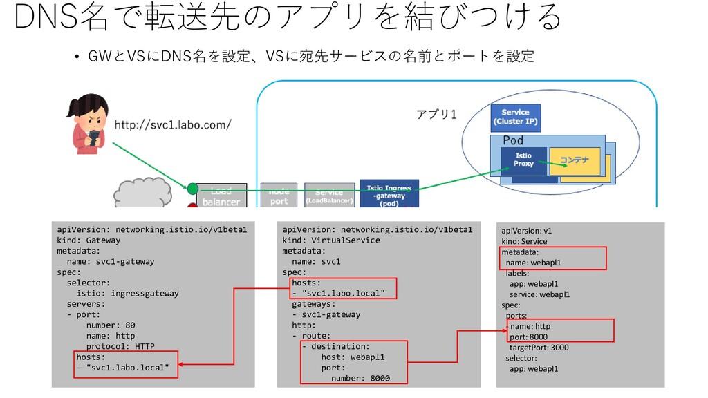 DNS名で転送先のアプリを結びつける • GWとVSにDNS名を設定、VSに宛先サービスの名前...