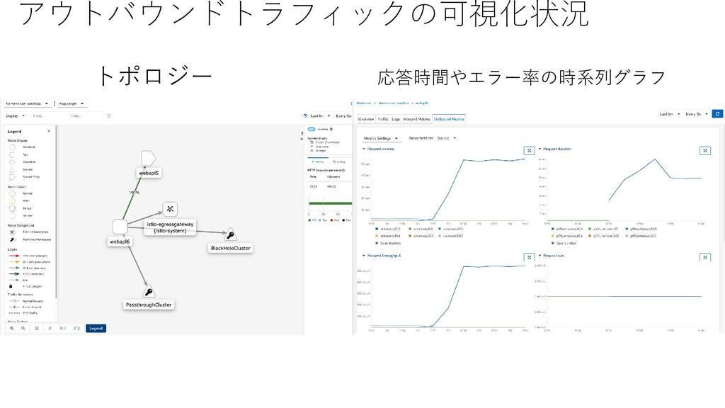 アウトバウンドトラフィックの可視化状況 トポロジー 応答時間やエラー率の時系列グラフ