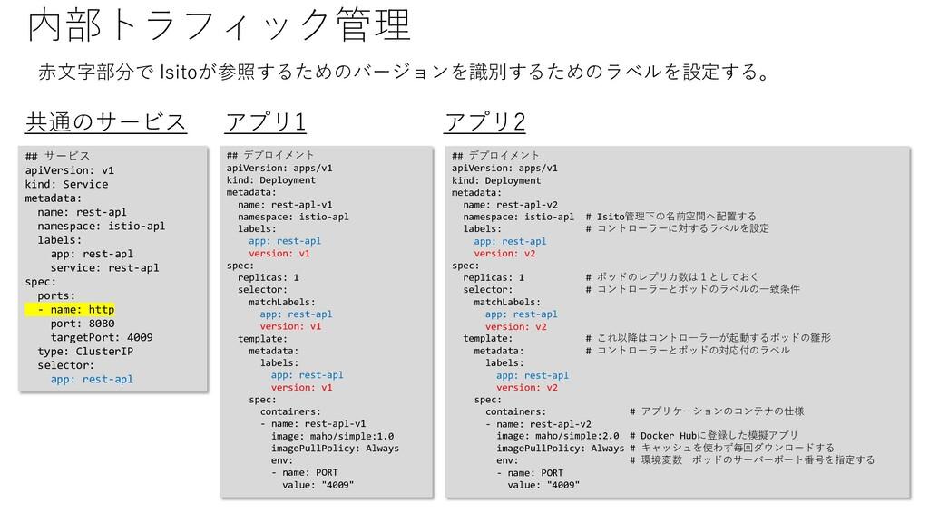 内部トラフィック管理 ## サービス apiVersion: v1 kind: Service...