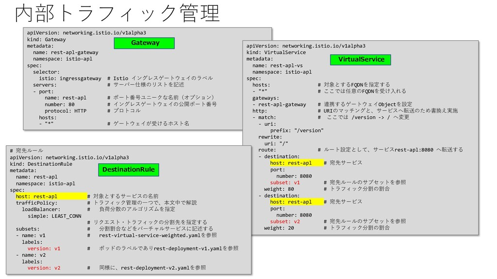 内部トラフィック管理 apiVersion: networking.istio.io/v1al...