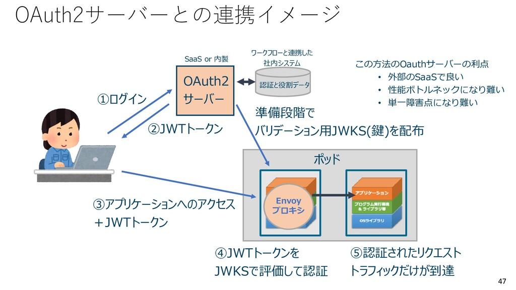 47 Envoy プロキシ OAuth2 サーバー ①ログイン ②JWTトークン 準備段階で ...