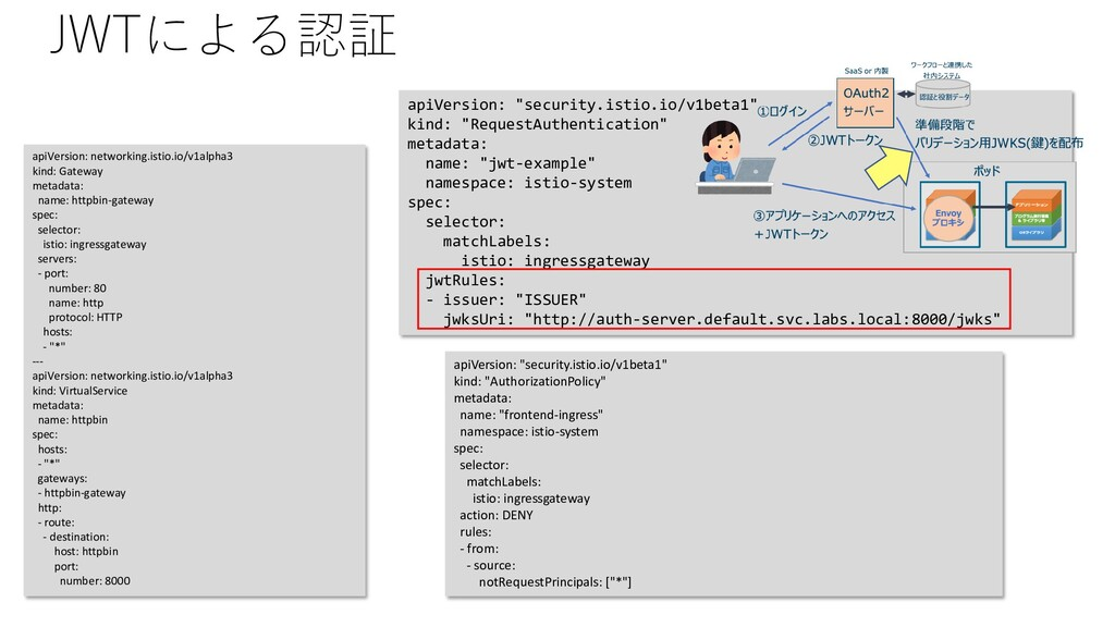 JWTによる認証 apiVersion: networking.istio.io/v1alph...