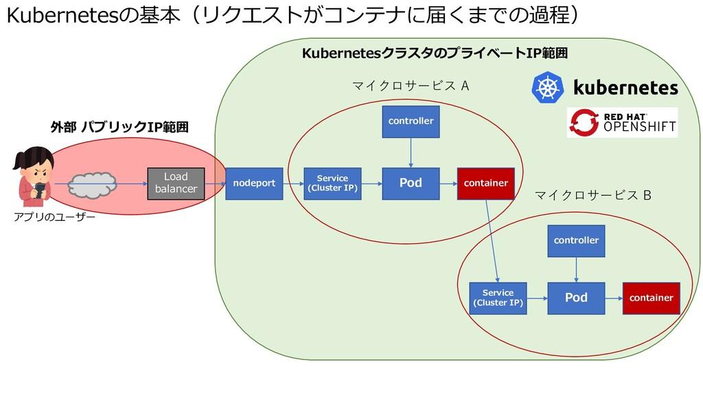 Kubernetesの基本(リクエストがコンテナに届くまでの過程) Pod Service (...