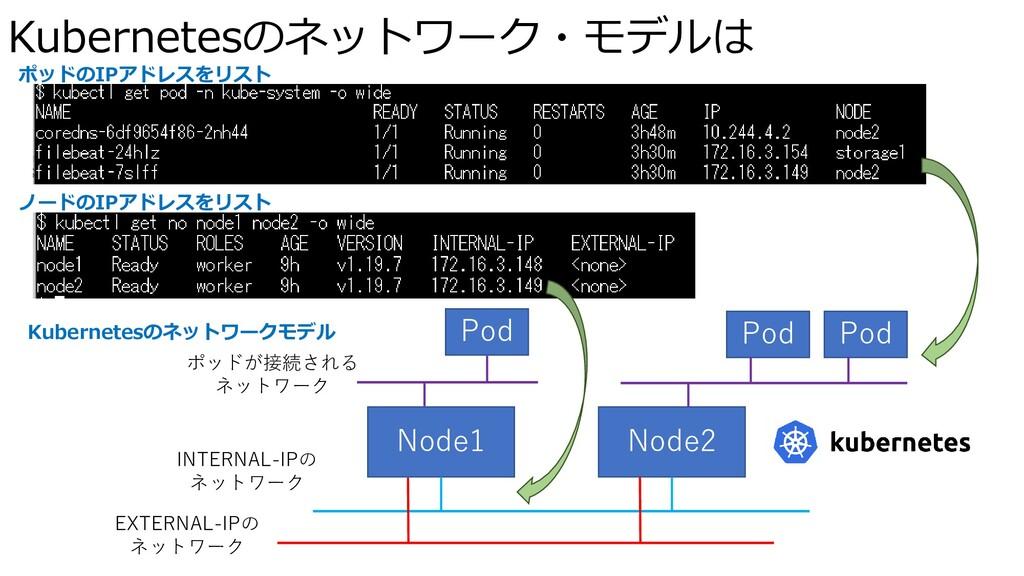 Kubernetesのネットワーク・モデルは Node1 Node2 EXTERNAL-IPの...
