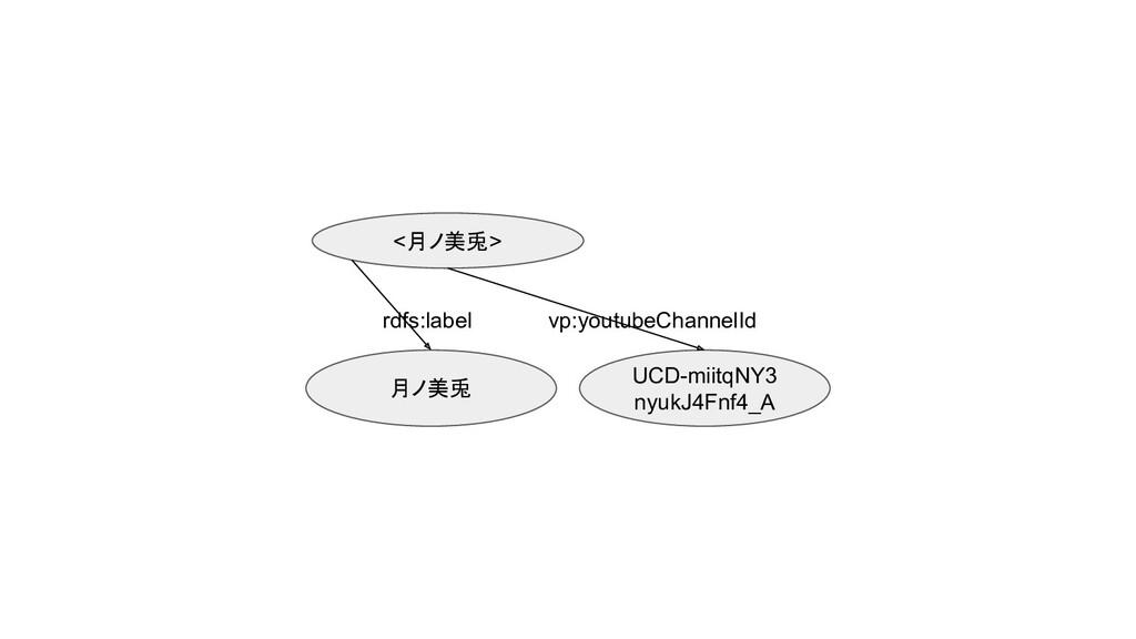 <月ノ美兎> UCD-miitqNY3 nyukJ4Fnf4_A 月ノ美兎 rdfs:labe...