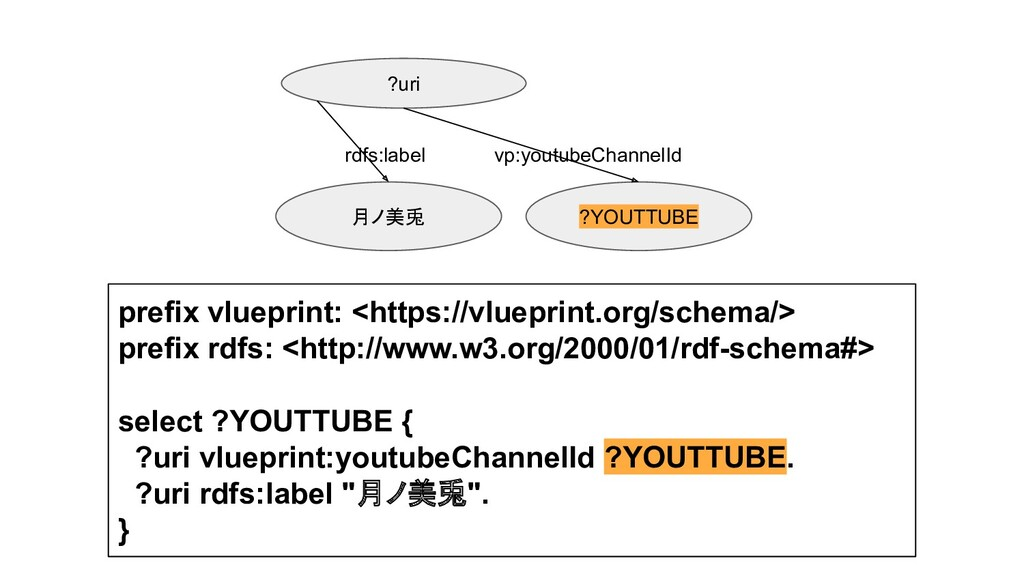 prefix vlueprint: <https://vlueprint.org/schema...