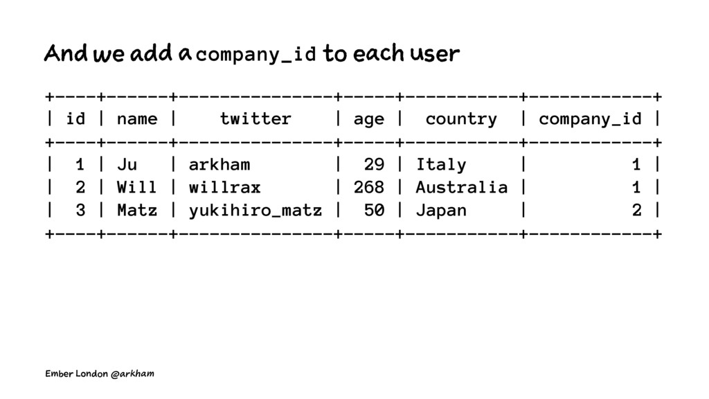 And we add a company_id to each user +----+----...