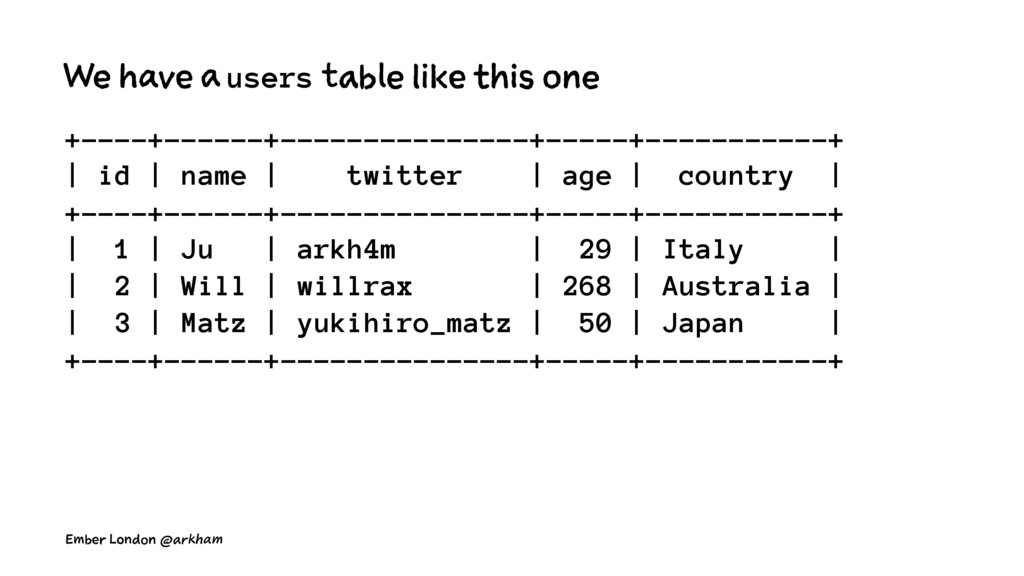 We have a users table like this one +----+-----...