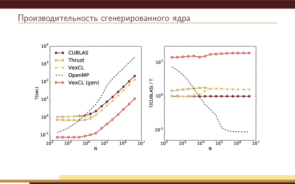 Производительность сгенерированного ядра 102 10...