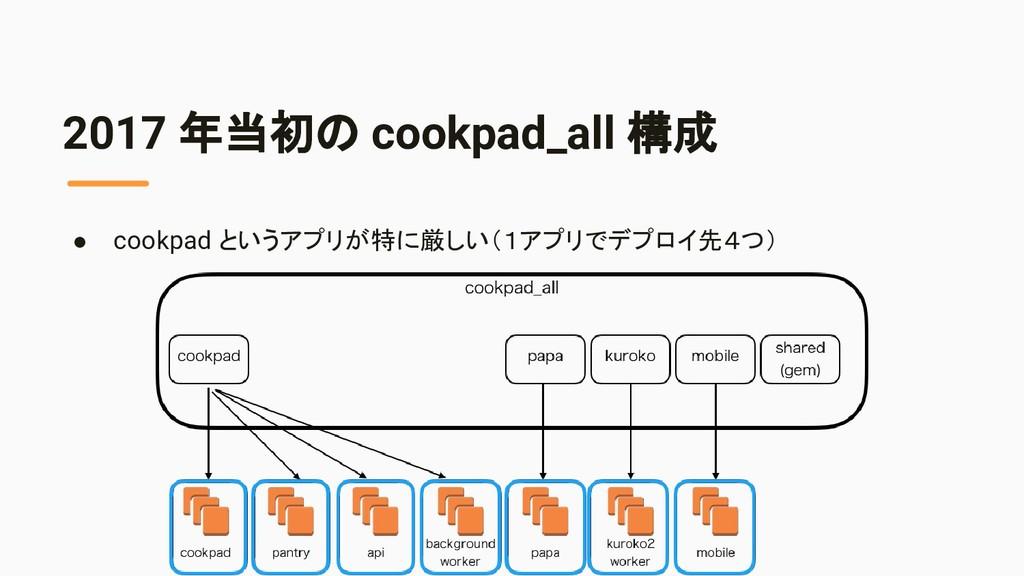 2017 年当初の cookpad_all 構成 ● cookpad というアプリが特に厳しい...