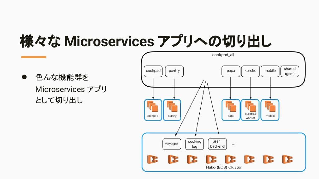 様々な Microservices アプリへの切り出し ● 色んな機能群を Microserv...
