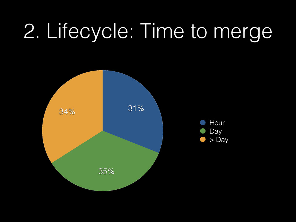 2. Lifecycle: Time to merge 34% 35% 31% Hour Da...