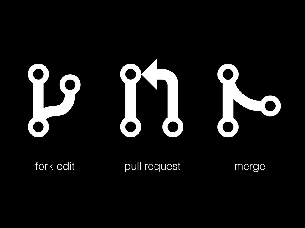    fork-edit pull request merge