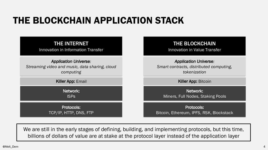 THE BLOCKCHAIN APPLICATION STACK We are still i...