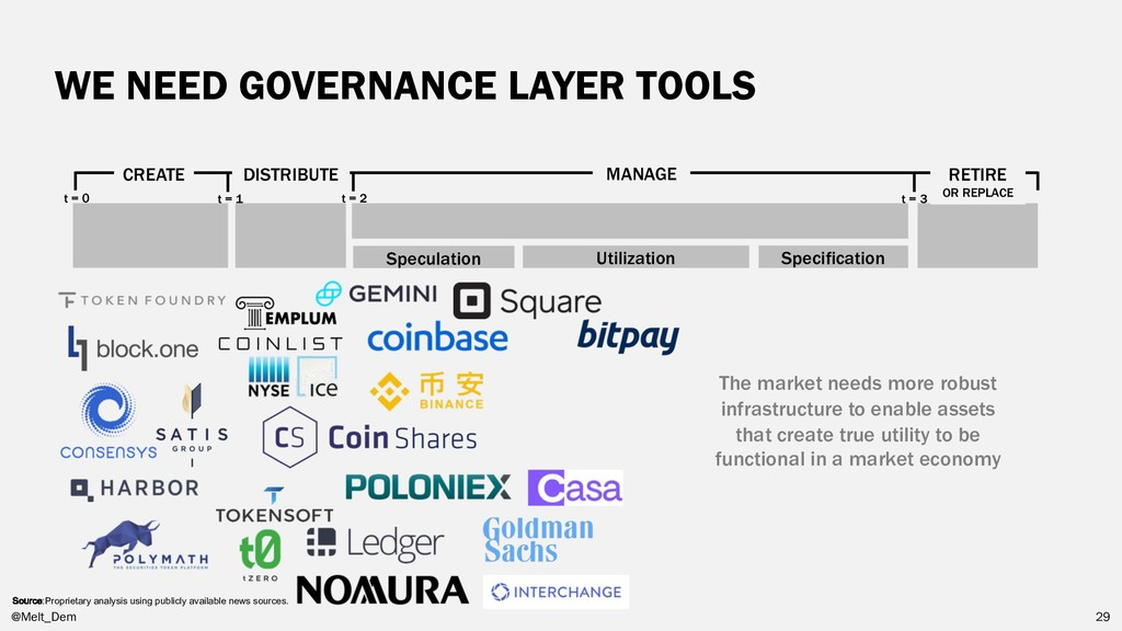 WE NEED GOVERNANCE LAYER TOOLS CREATE DISTRIBUT...