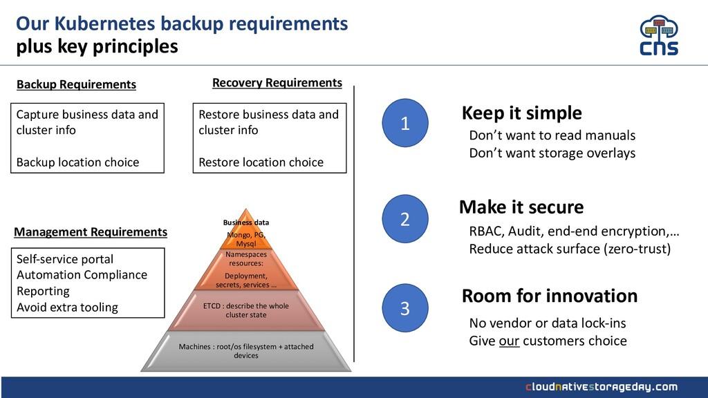 Our Kubernetes backup requirements plus key pri...