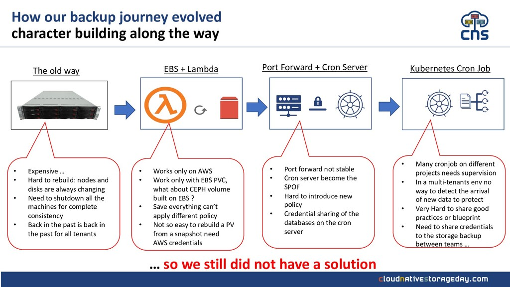 How our backup journey evolved character buildi...