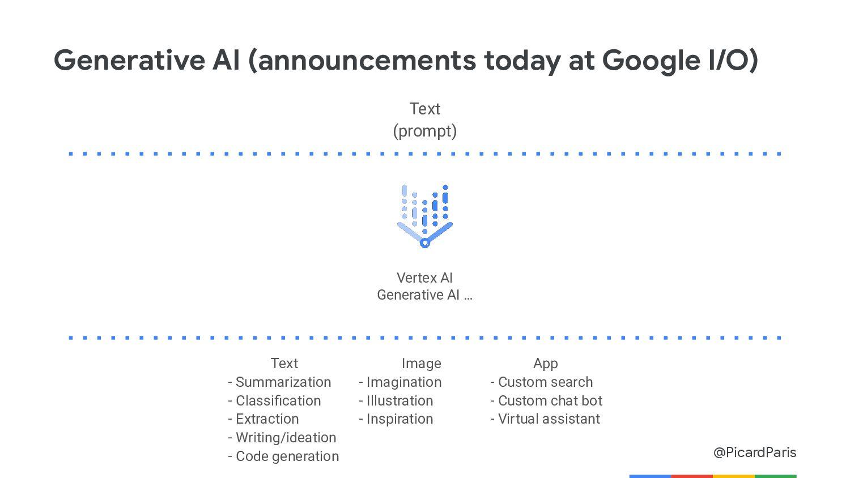 @PicardParis Vision API Analyze images with a s...