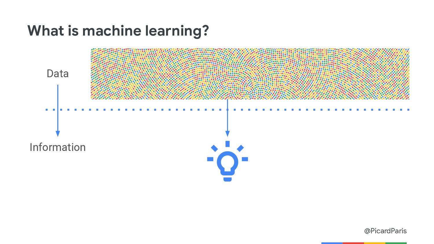 @PicardParis What is machine learning? Data Inf...