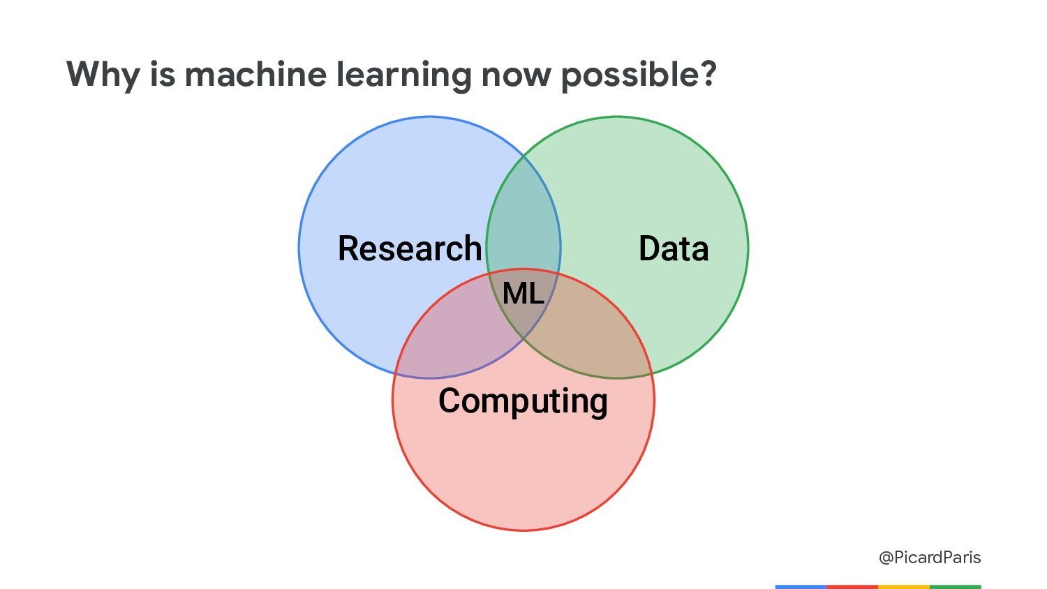 @PicardParis Why is machine learning now possib...