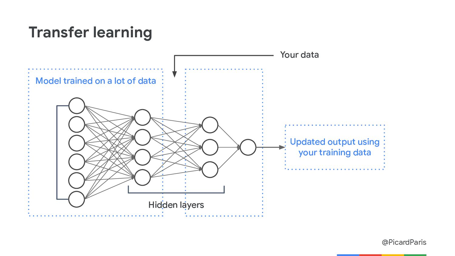 03 More machine learning! Build your neural net...