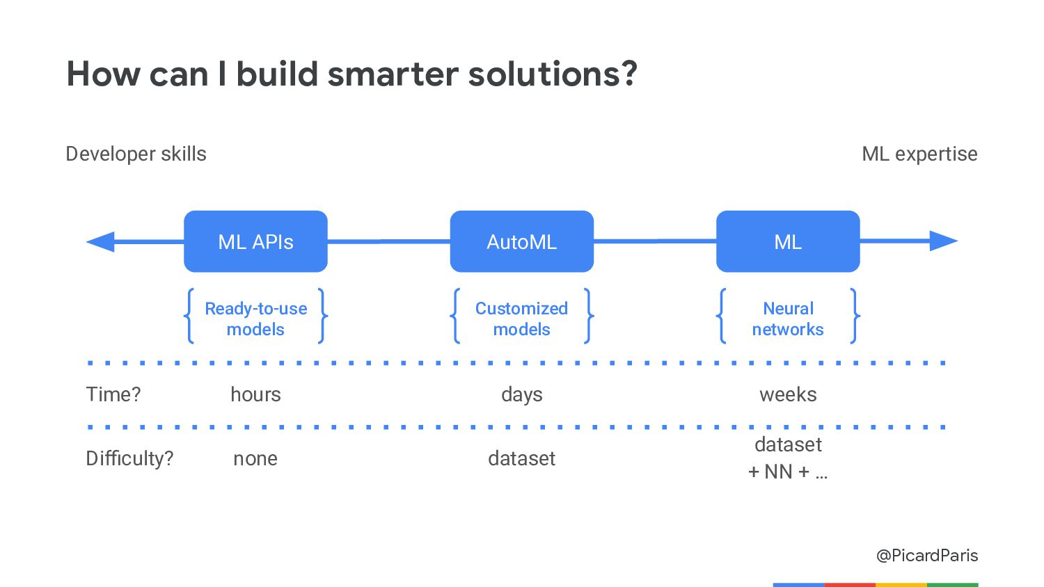 Resources Ready-to-use machine learning models ...