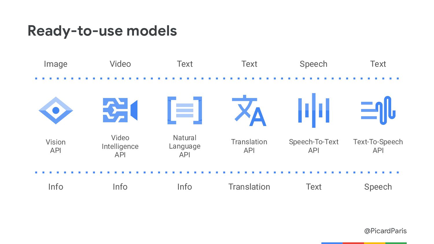 01 Machine Learning APIs Ready-to-use models