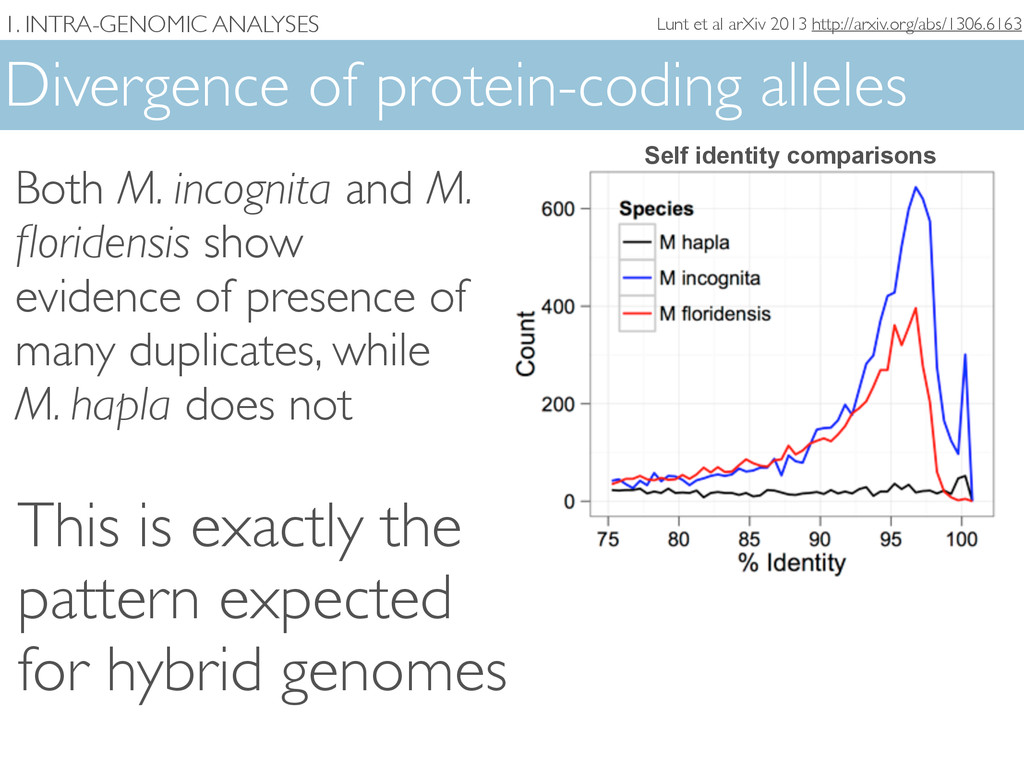 1. INTRA-GENOMIC ANALYSES Divergence of protein...